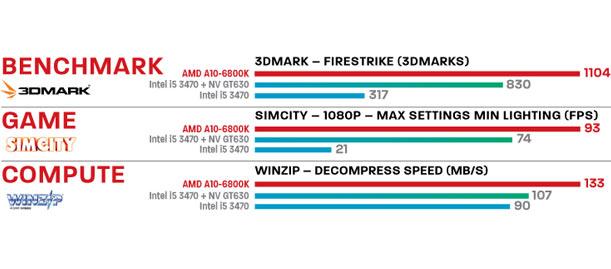 AMD A10 Official Benchmark Scores