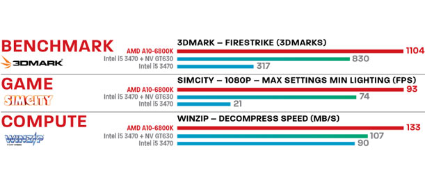 AMD A10 Official Benchmark Scores